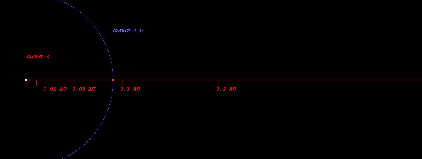 CoRoT-4 b