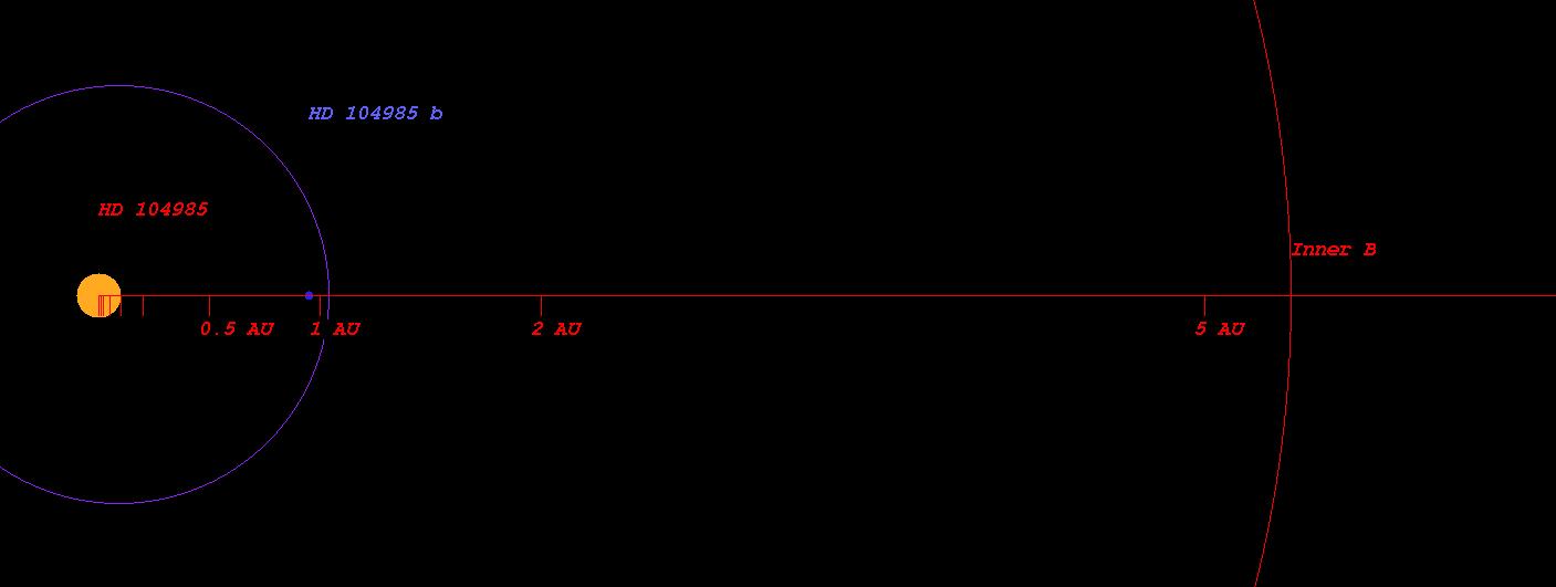 HD 104985 b