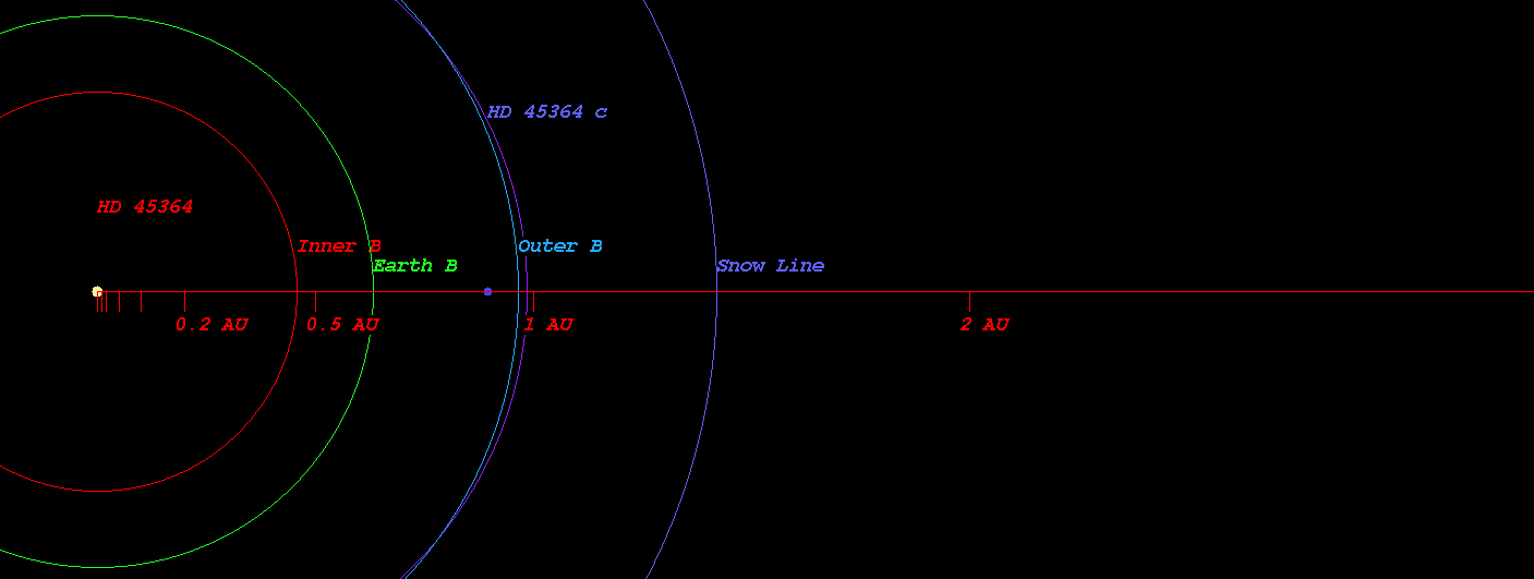 (Habitable zone calculated based on SEAU(Solar Equivalent Astronomical  Unit) around the star HD 45364)